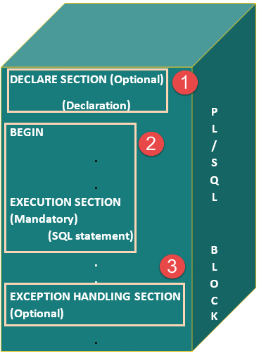 pl sql tutorial with examples pdf