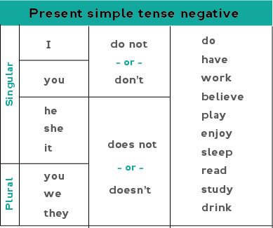 verb to be negative form exercises pdf